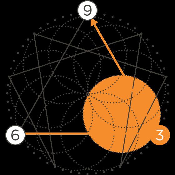 enneagram type movement icon