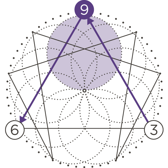 enneagram type movement icon